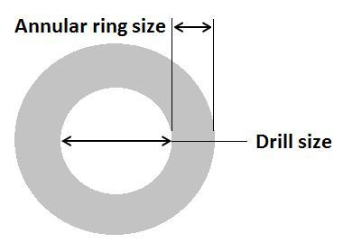 PCB design & manufacturing consultant – QualiEco Circuits