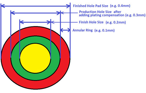 Pcb design manufacturing consultant qualieco circuits new zealand hole sizes ccuart Gallery